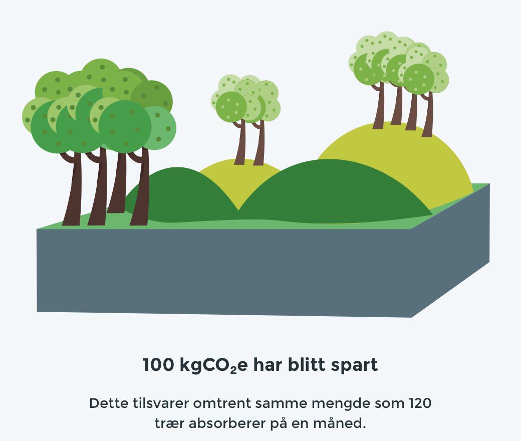 ikea-CO2-start-hjemme-ducky-no