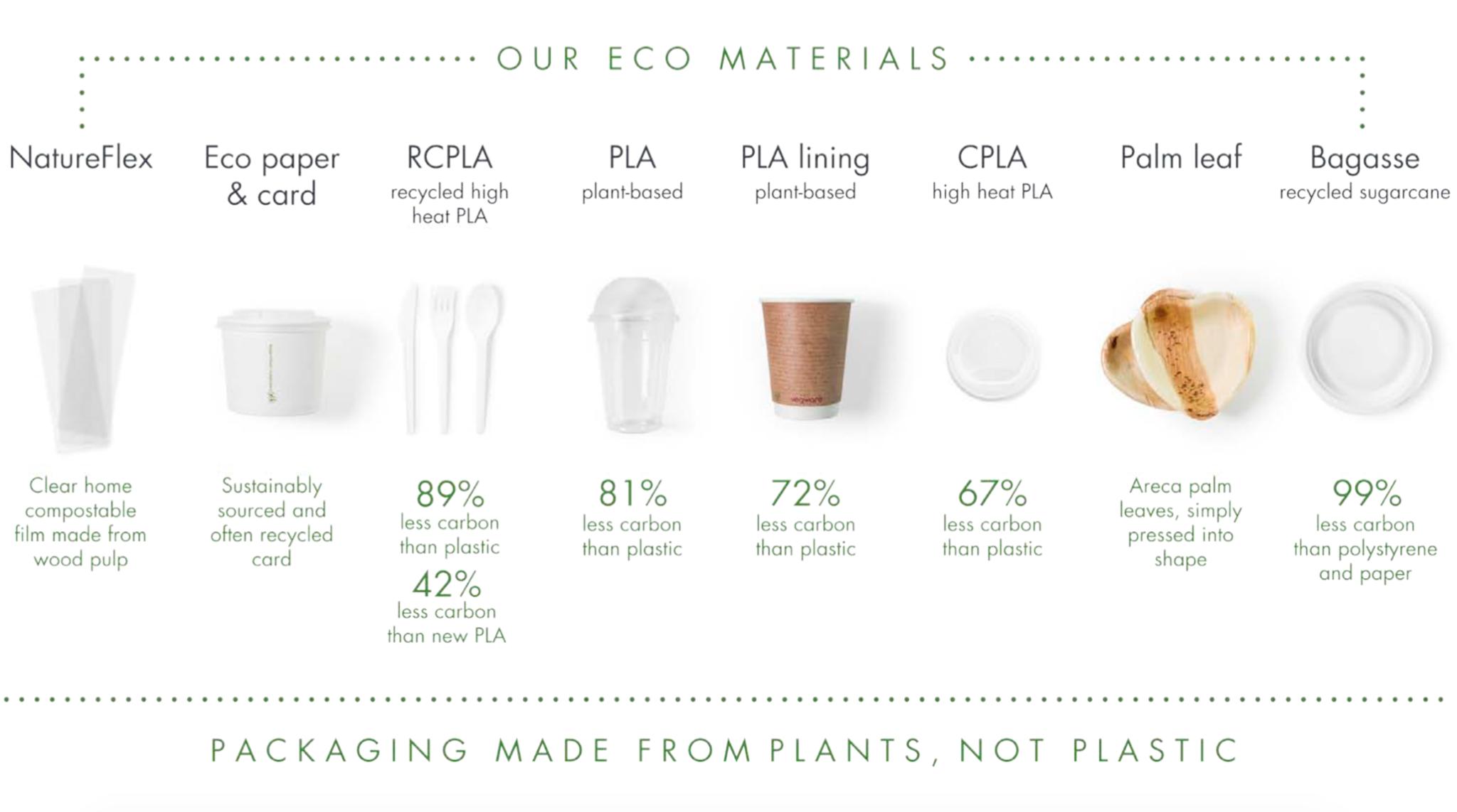 materialer-a-packaging-komposterbar